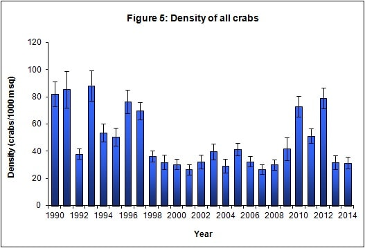 # of blue crabs in the Chesapeake Bay