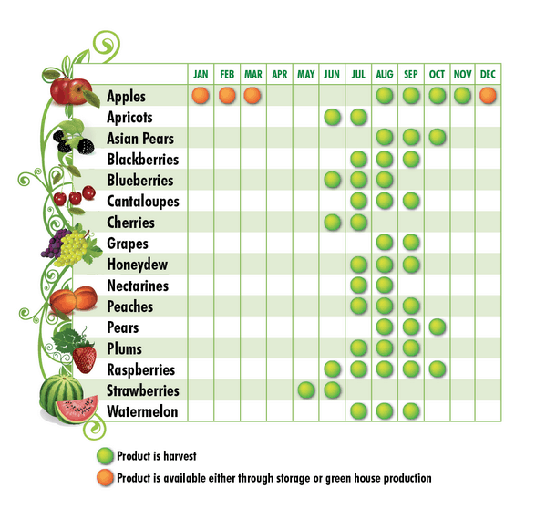Maryland Produce Chart