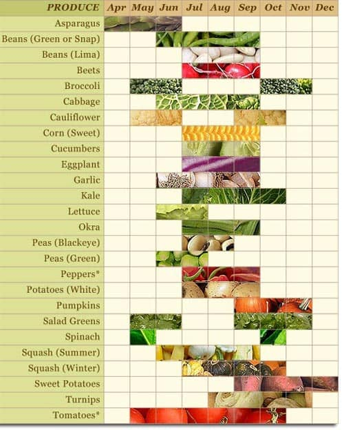 Maryland agriculture department vegetable chart