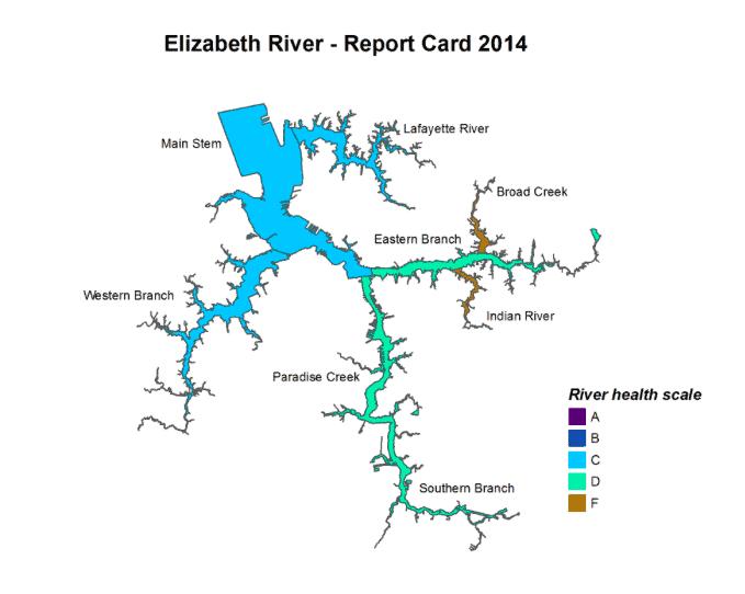 Elizabeth River scorecard