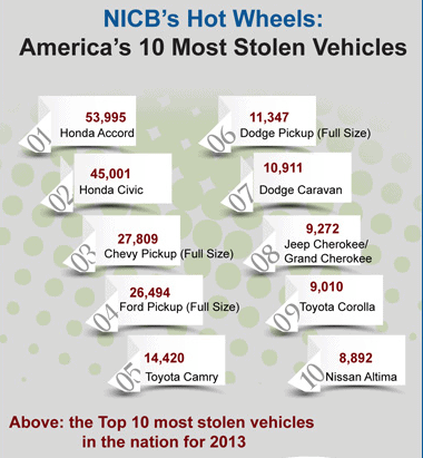 Most stolen cars in the U.S.