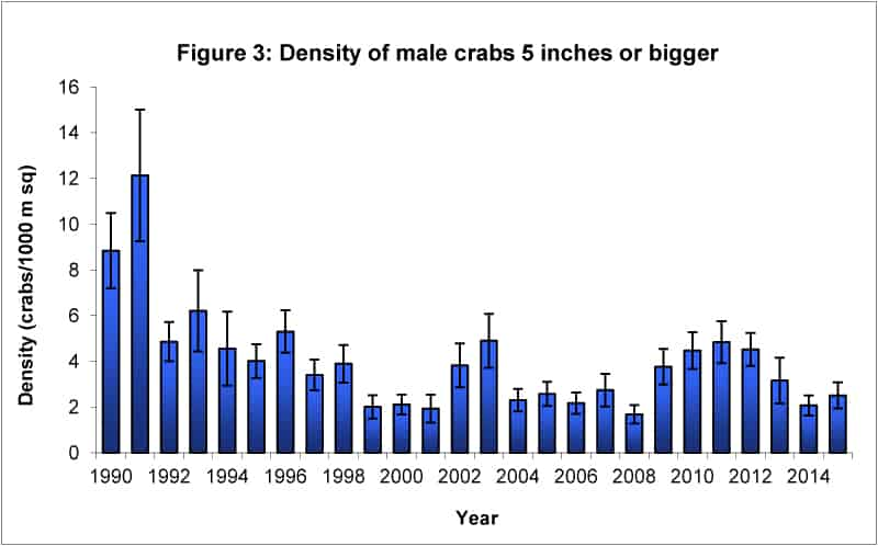 number of Maryland blue crabs