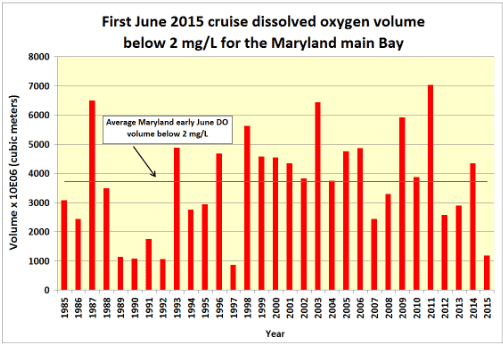 (Graph courtesy Maryland Department of Natural Resources)